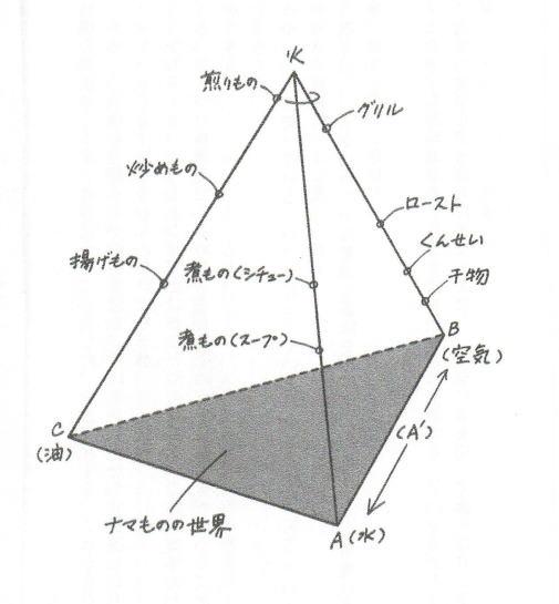 玉村豊男】料理の四面体 ~理論と実例~ - 語られる言葉の河へ