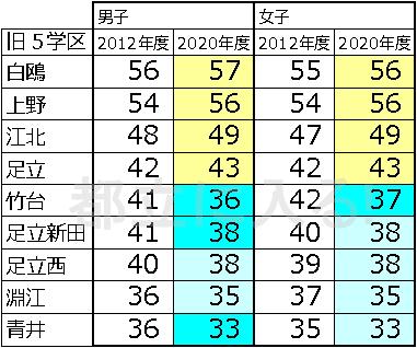 値 足立 新 田 高校 偏差
