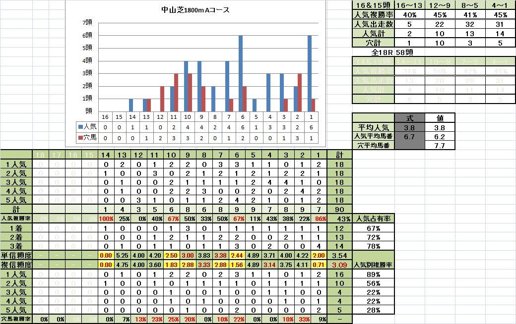 中山芝1800mAコース 13~11頭立て 馬番別成績