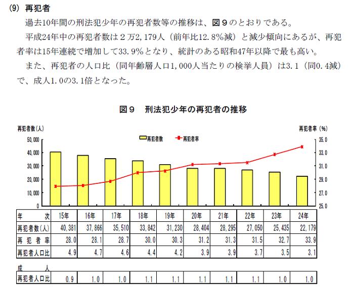 2.薬物事犯の検挙人員|大阪府警本部