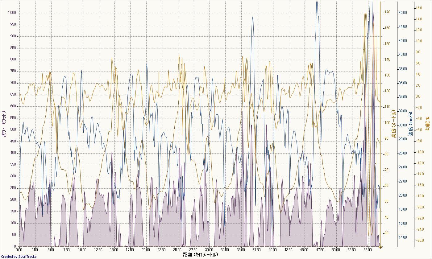 三つ池周回 2011-07-28, パワー - 距離.jpg