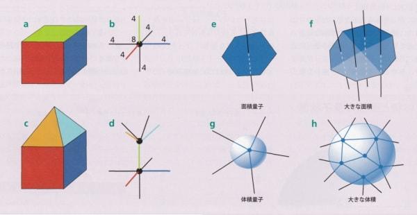 重力 理論 量子 ループ