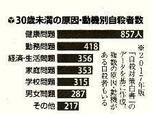 30歳未満の原因・動機別自殺者数