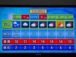 週間天気 - *** 『幸せ』ですか !? ***