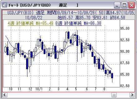 ドル円(週足)