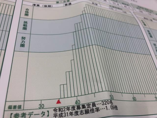 三重 県立 高校 倍率 2020