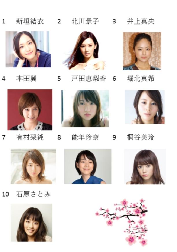 の ランキング 日本 女優