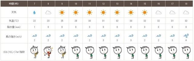 岡崎 天気 予報