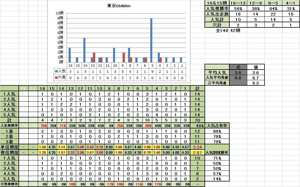 東京D1400m良馬場悪化期馬番別成績
