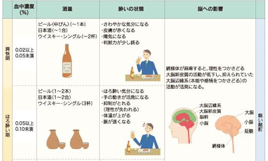 飲酒量とアルコール血中濃度、呼気アルコール濃度 …