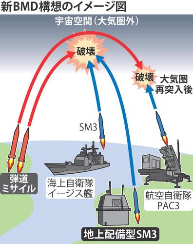 防衛省:新迎撃ミサイル「地上配...