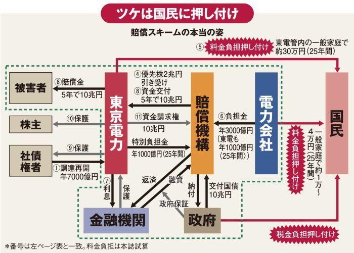 原子力損害賠償支援機構に東電24...