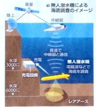 水深 6000メートル探査進む 2018 06 25 読売朝刊