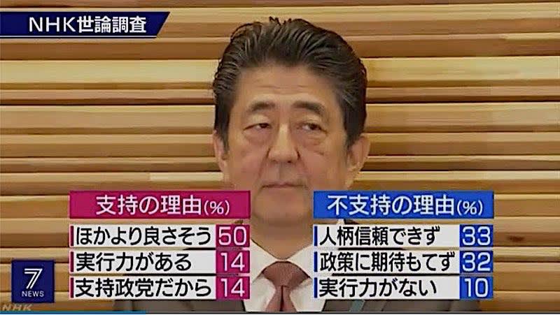 Nhk 安倍 支持 率 NHK世論調査(2020年2月) 内閣支持率