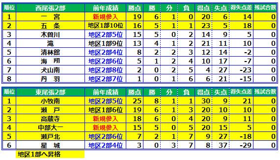 犬山   高校野球ドットコム 【愛知版】