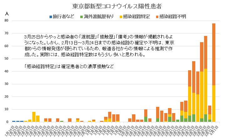 感染 数 者 区 台東 東京都新型コロナウイルス(COVID