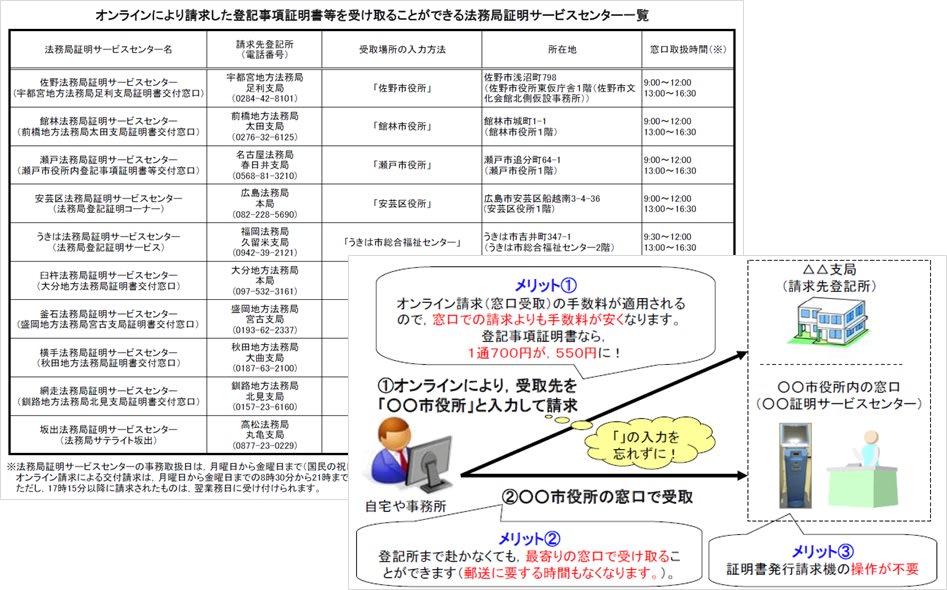 オンライン 書 登記 証明 事項