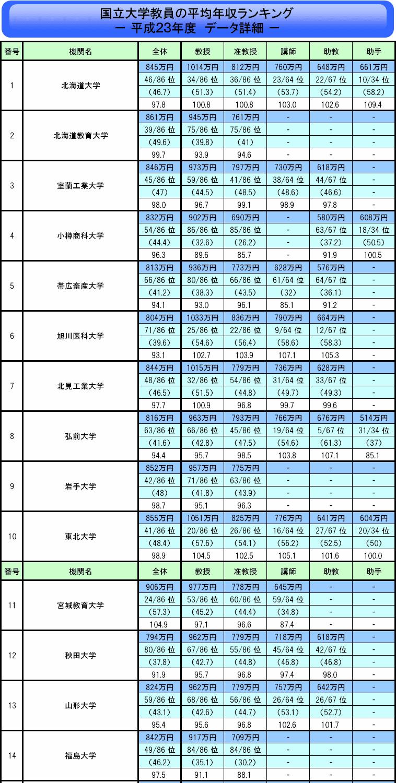 国立大学教員の平均年収ランキング(平成23年度) - 国立大学職員日記