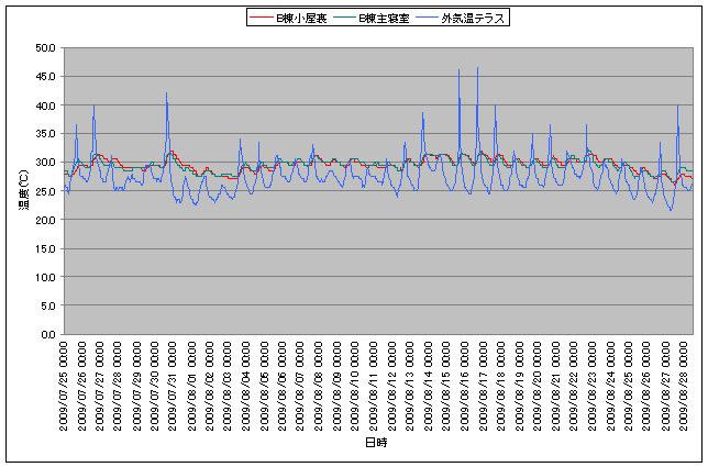 小屋裏の温度計測