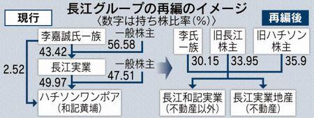 香港長江実業、グループ再編 不動産・複合事業2社に - 日本株と投資 ...